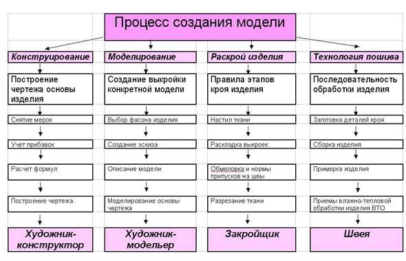 Дизайн технологического процесса