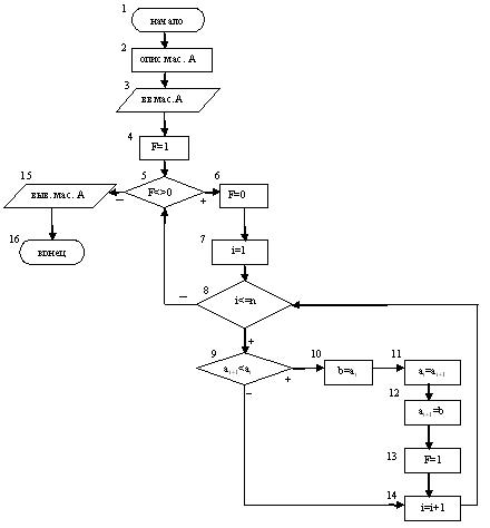 более сложных алгоритмов,