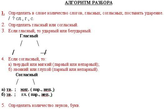 3: Звукобуквенный анализ слова