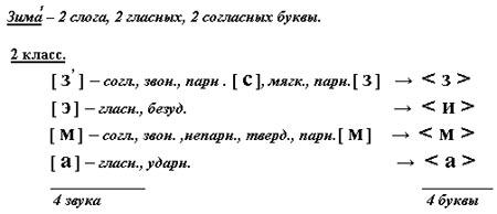 фонетический разбор бетон