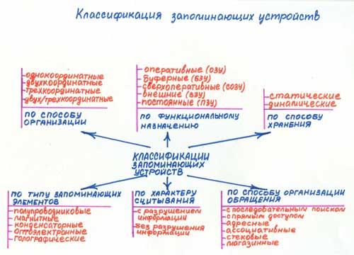 Примеры схем и таблиц (из