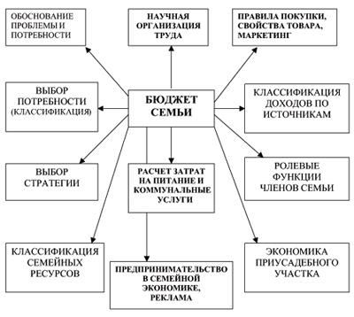Составление бюджета включает в