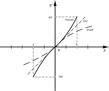 график функции y 1 2: