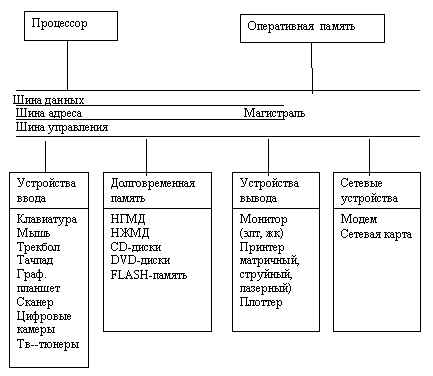 дисплей, системный блок)