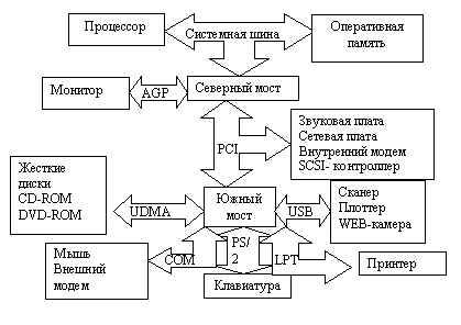 страуктурная схема материнской