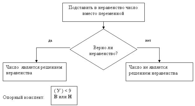 Алгоритм поиска решений