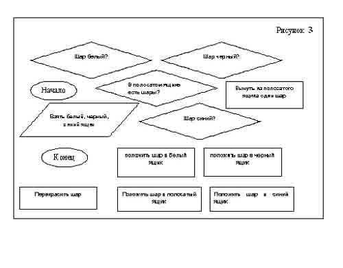 2. Составьте алгоритм решения предложенной задачи и представьте его в виде блок-схемы.  Имеются чёрный, белый и синий...