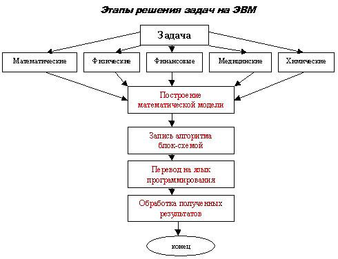 Этапы решения задач на ЭВМ