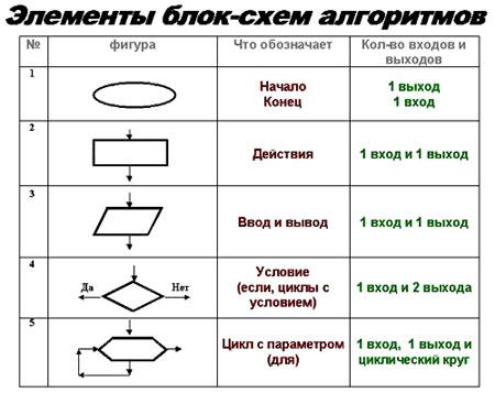 Программы и схемы алгоритмов