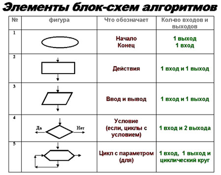 Блок схема алгоритма и