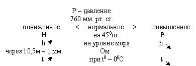 Классе по теме атмосферное давление