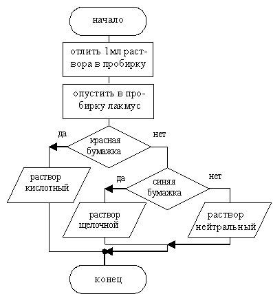 языке блок-схем алгоритм,