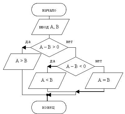 Составить алгоритм и