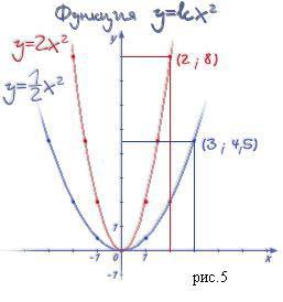 построить график функций y 3x+1