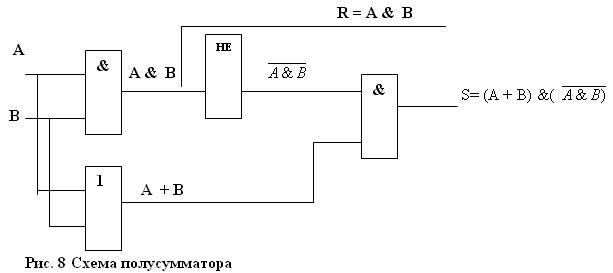 Схема полусумматрора.