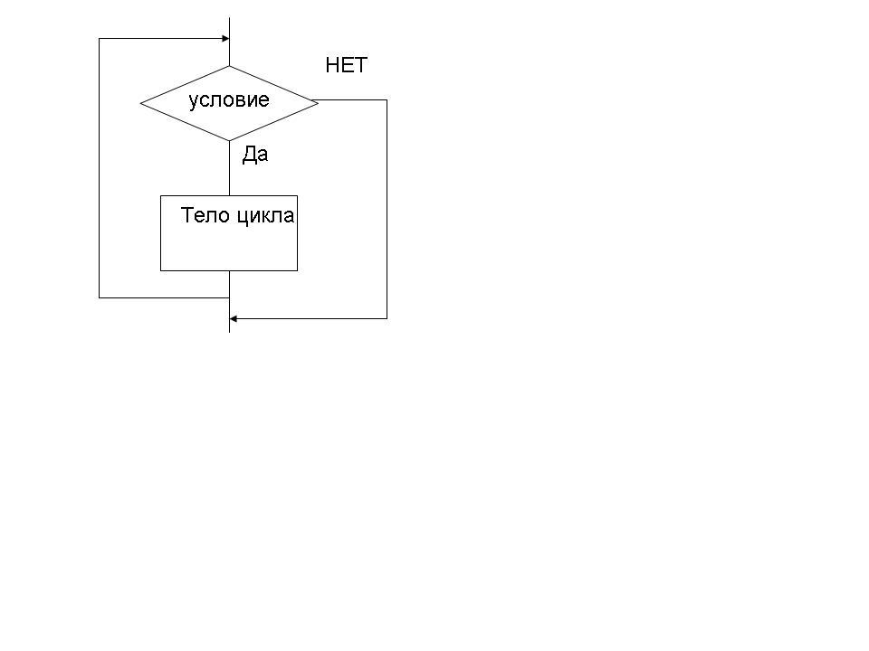 Оператор цикла WHILE с