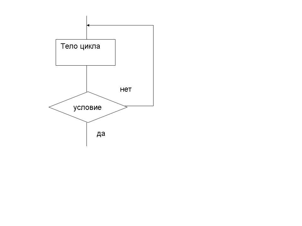 Оператор цикла REPEAT с