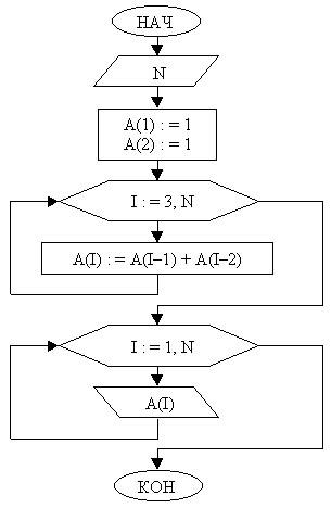 Исполним алгоритм при N=6