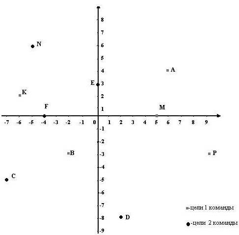 знакомство с координатной плоскости