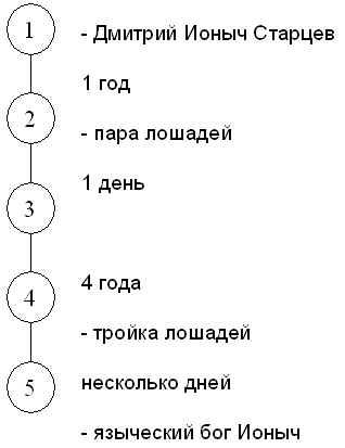 """Составление схемы """"Хронология"""