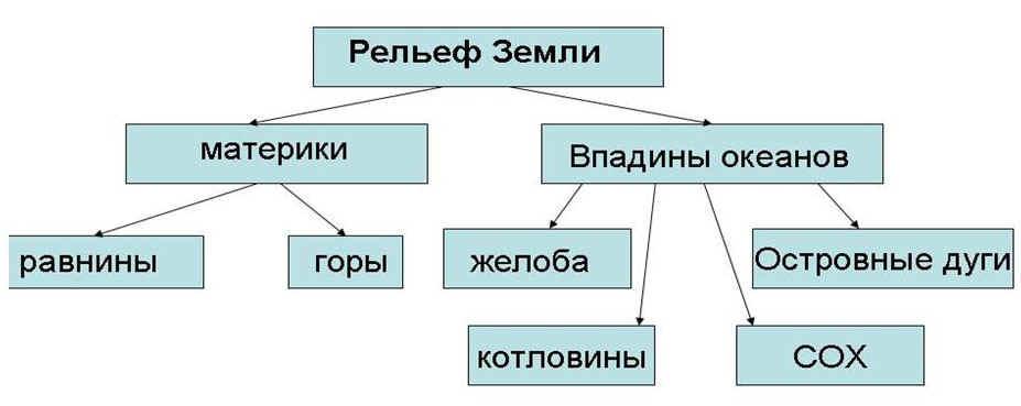 """Блок-схема """"Рельеф Земли"""""""