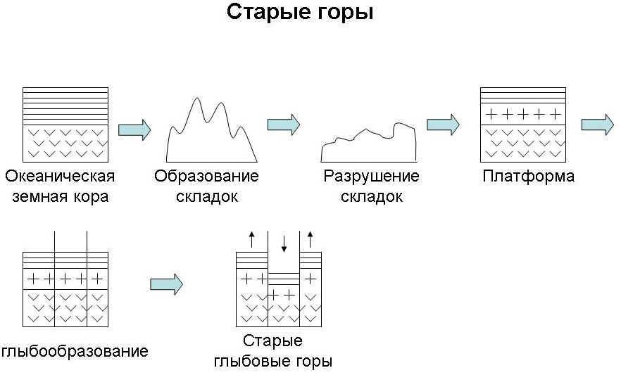 возрожденных) гор