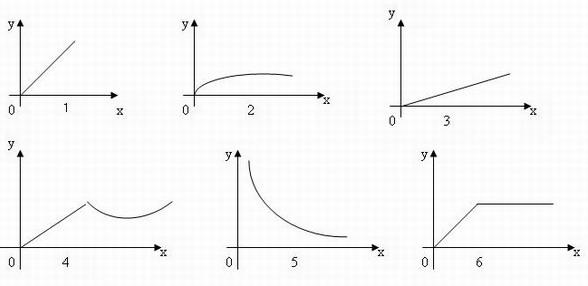 математика графики