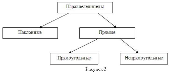 случаи параллелепипеда с