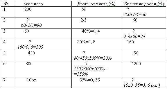 Таблица решения задач на смеси задачи с решением по теории вероятности пуассона
