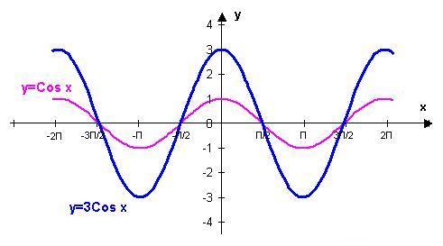 y 0 график:
