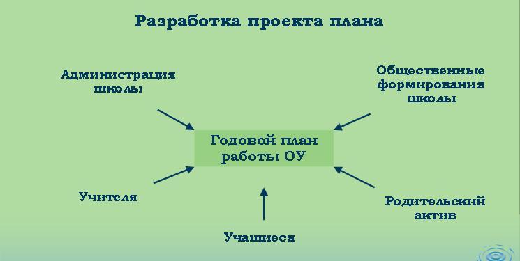 Общешкольный план