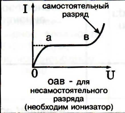 """""""Электрический ток в"""