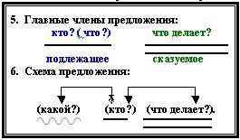 Составить схему языка
