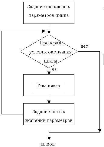 Блок-схема базовых структур.