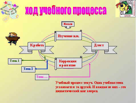 формы организации учебного