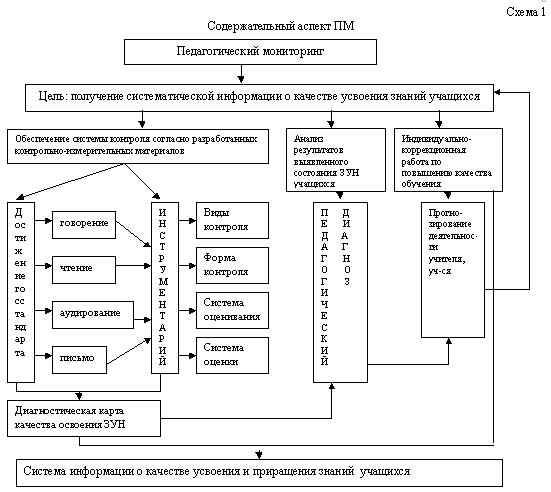 Анализ содержательного аспекта