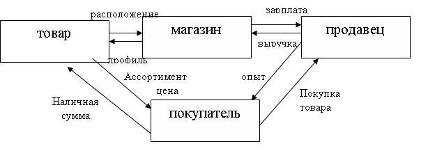 <Рисунок 6>