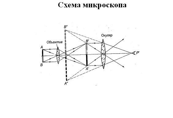 Схема микроскопа из линз