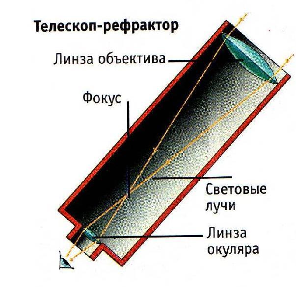 Телескоп-рефлектор (рисунок 6)