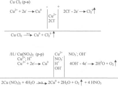 схемы электролиза и