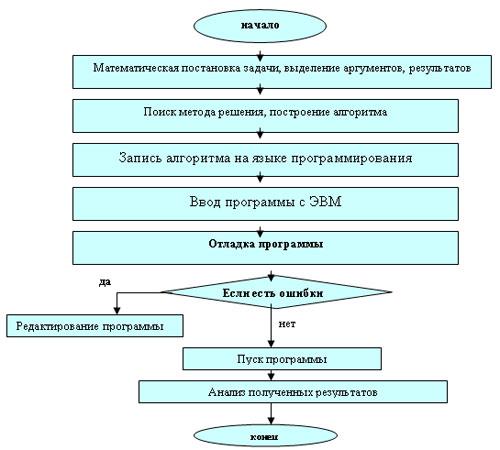 блок-схему решения задач