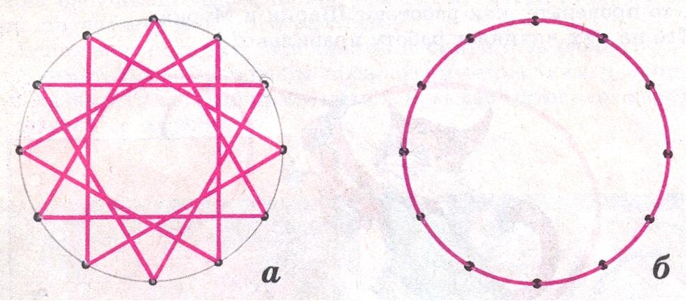 2. при заполнении окружности