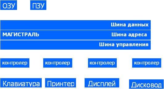 """Комментарии к схеме """"Основные"""