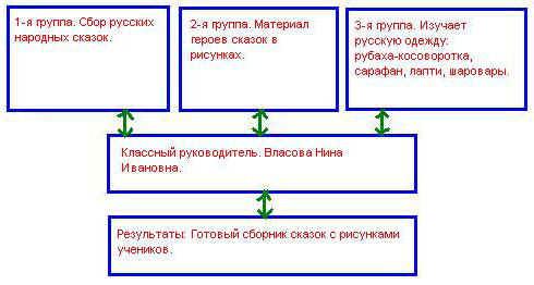 русских народных сказок,