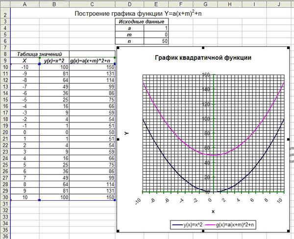 построение графиков в excel 9 класс