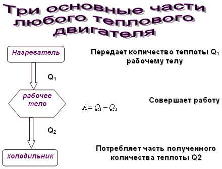 КПД замкнутого цикла