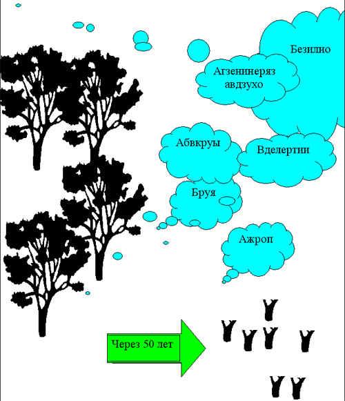 Интегрированный урок природоведения