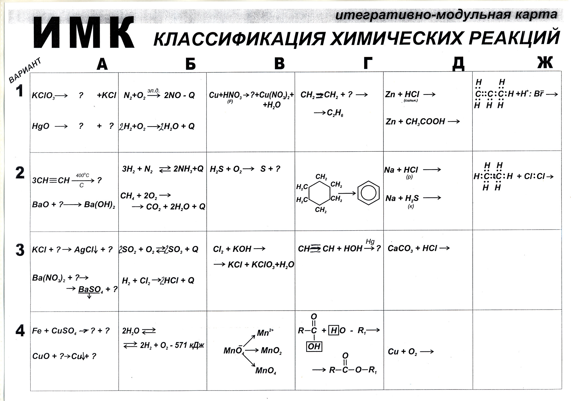 презентация химический реакций