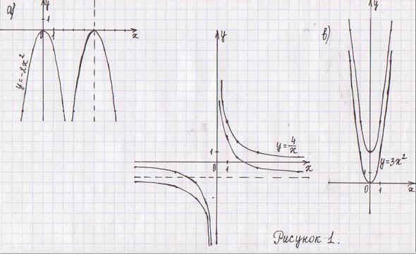 постройте график функции y: