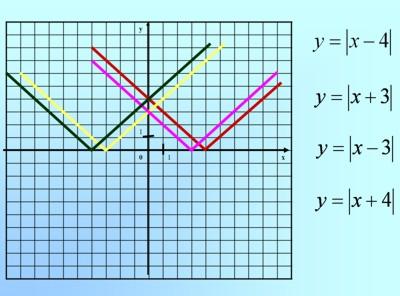 Сравнивая графики и уравнения функций ...: festival.1september.ru/articles/512207